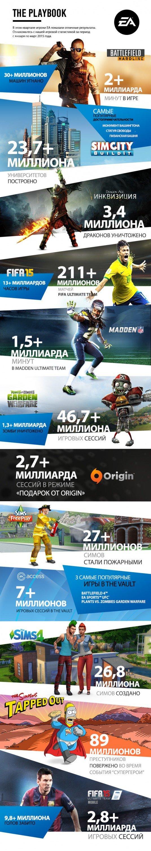 Игры Electronic Arts в цифрах - Изображение 1