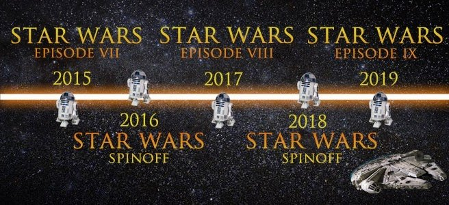 «Звездные войны» — теперь по фильму в год - Изображение 1