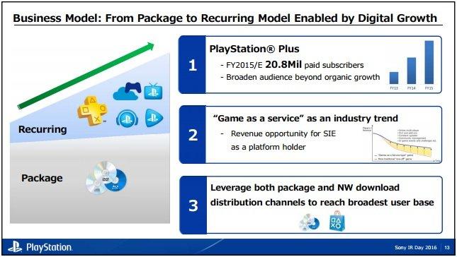 За PlayStation Plus платят более 20 млн пользователей - Изображение 1