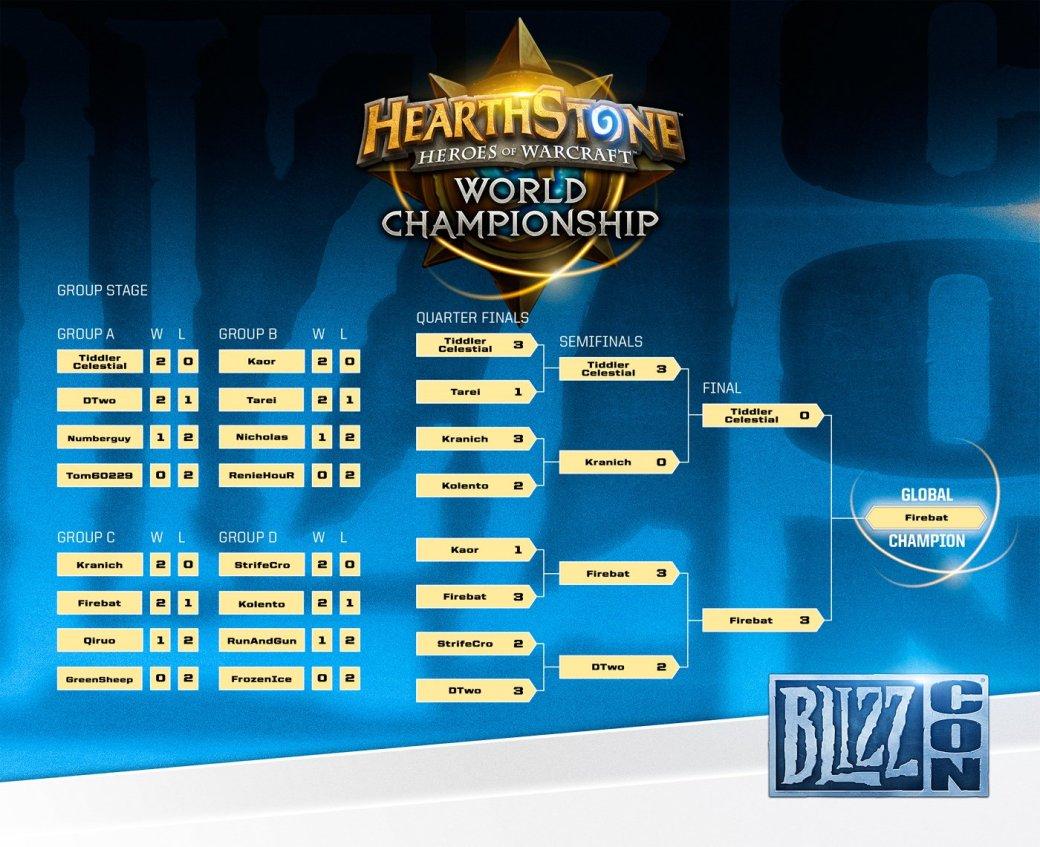 Результаты киберспортивных турниров BlizzCon 2014 - Изображение 3