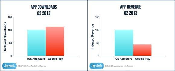 Play Store впервые обошел App Store по количеству загрузок. - Изображение 1