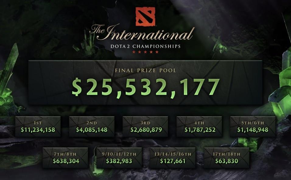 Сколько получит победитель The International 2018 по Dota 2 | Канобу - Изображение 1
