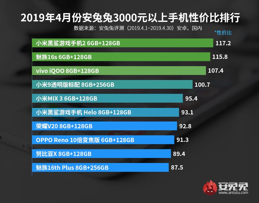 AnTuTu назвал лучшие смартфоны апреля посоотношению производительности ицены | SE7EN.ws - Изображение 5