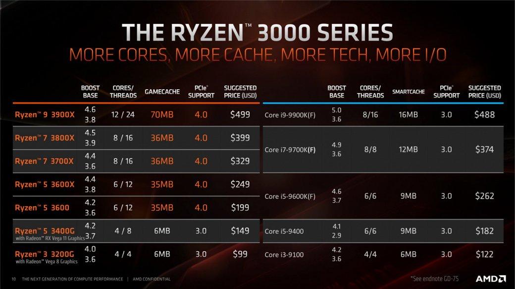 Анонсированы процессоры AMD Ryzen 3 3200G иRyzen 5 3400G: как аналоги Intel, нодешевле | Канобу - Изображение 6642