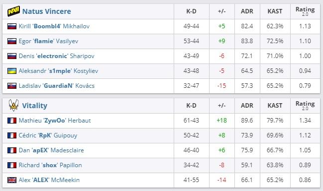 NAVI дошла до полуфинала турнира в Мальмё, где и проиграла. S1mple был одним из худших в матче   Канобу - Изображение 5197