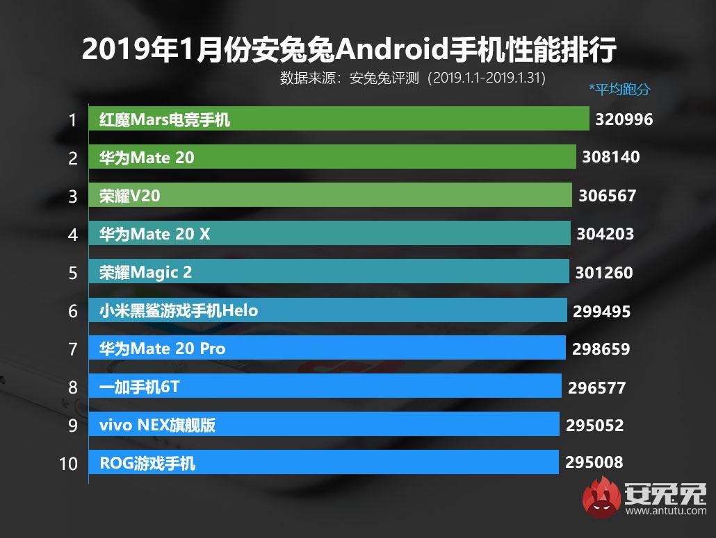 Топ-10 самых мощных Android-смартфонов января поверсии Antutu | Канобу - Изображение 2
