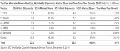 Xiaomi продает в 3 раза больше носимых устройств, чем Apple | Канобу - Изображение 0