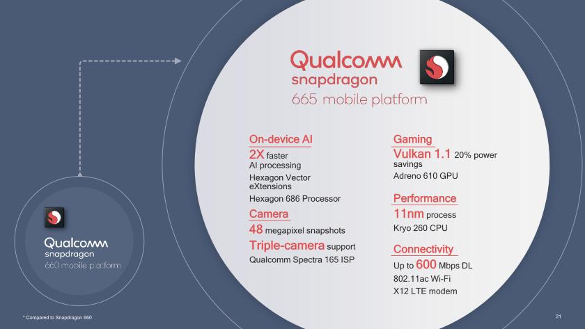 Qualcomm представила три мобильных процессора среднего уровня: Snapdragon 665, 730 и730G | Канобу - Изображение 2169