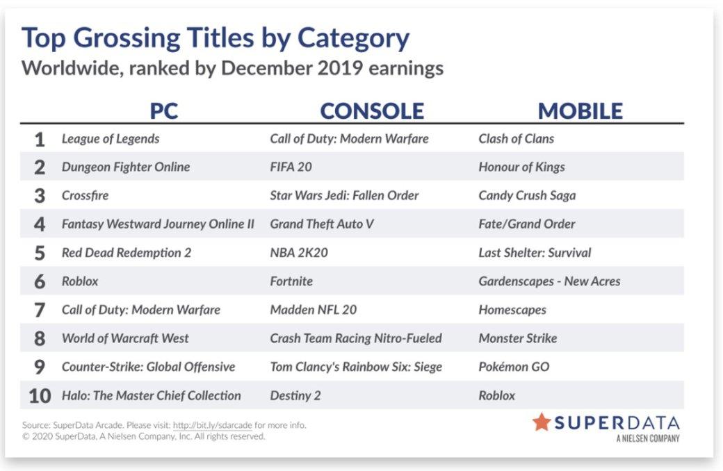 Названы игры-лидеры цифровых чартов за декабрь 2019 года | Канобу - Изображение 3645