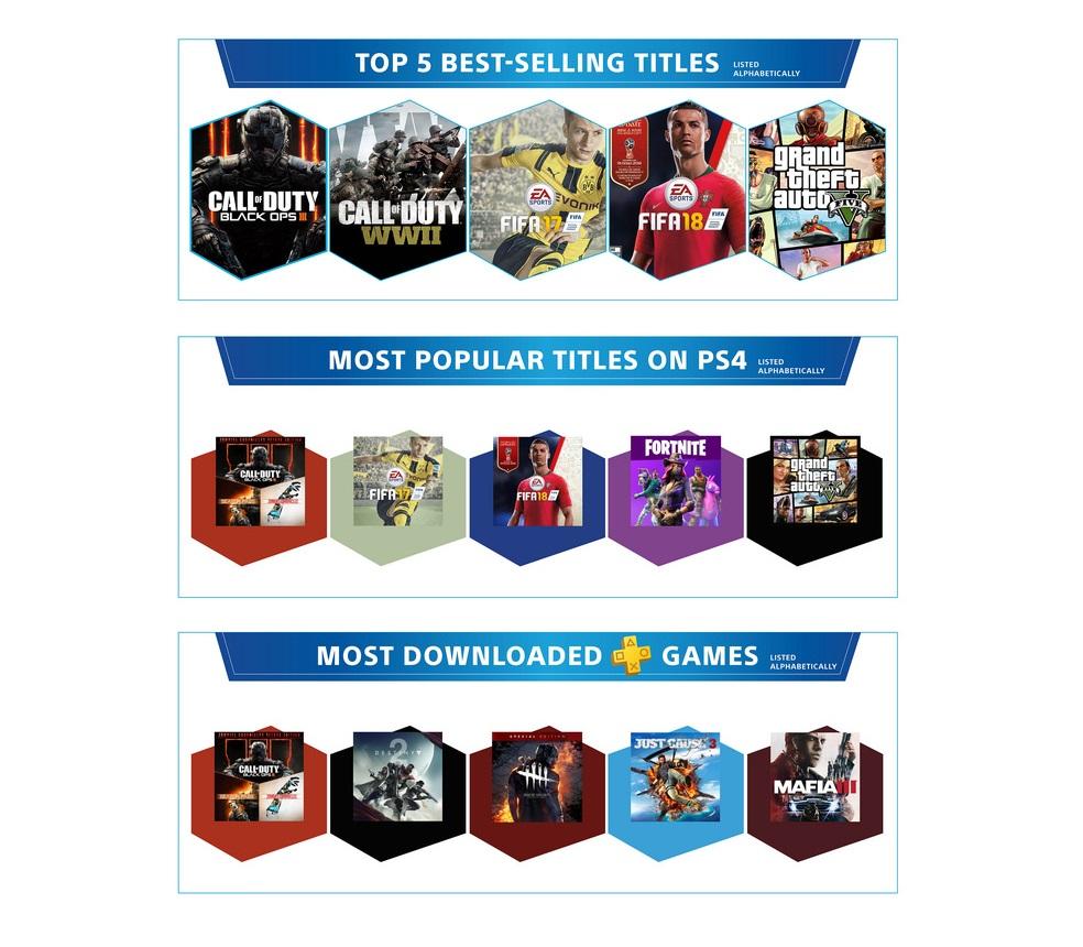 PlayStation 4 исполнилось пять лет! За это время Sony продала больше 86 миллионов консолей   Канобу - Изображение 3
