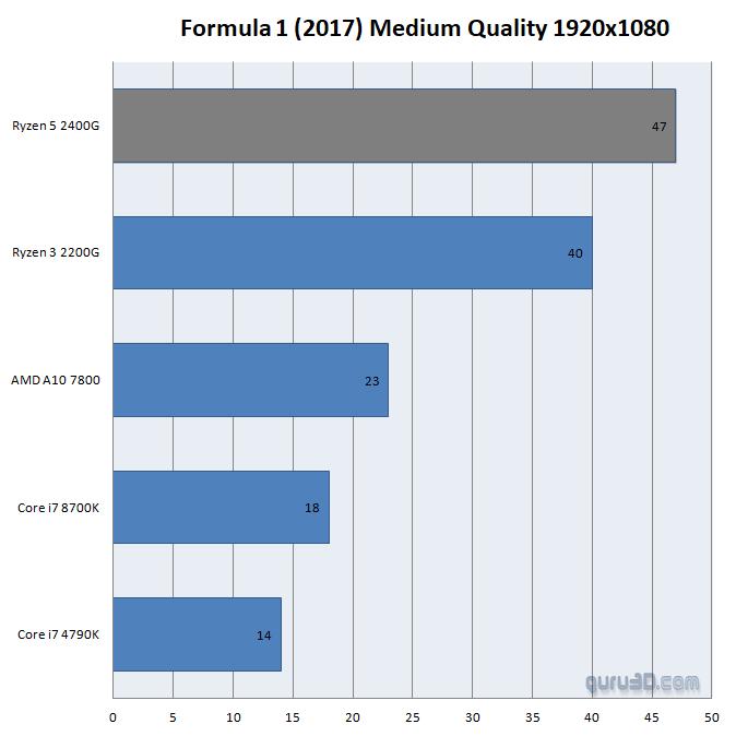AMD сотворила чудо! Видеокарты, встроенные в процессоры серии Ryzen 2000G, выдают 1440p в GTA 5! | Канобу - Изображение 4