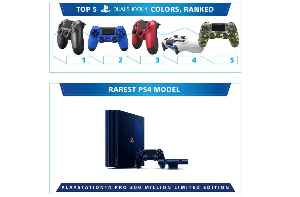 PlayStation 4 исполнилось пять лет! За это время Sony продала больше 86 миллионов консолей   Канобу - Изображение 12338