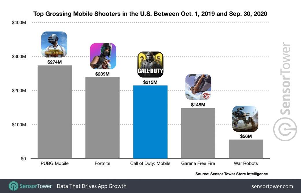 Call ofDuty: Mobile стал одним изсамых прибыльных мобильных шутеров вмире | Канобу - Изображение 10342