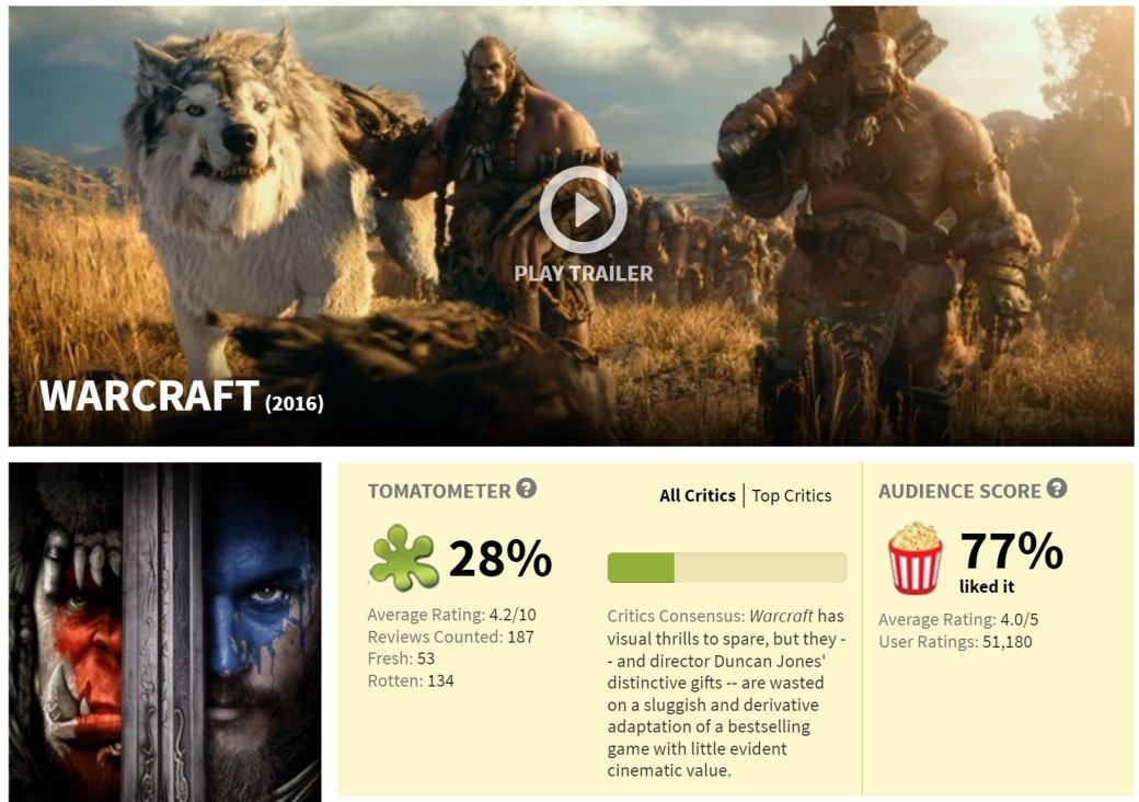 3 проблемы рейтинга Rotten Tomatoes | Канобу - Изображение 7