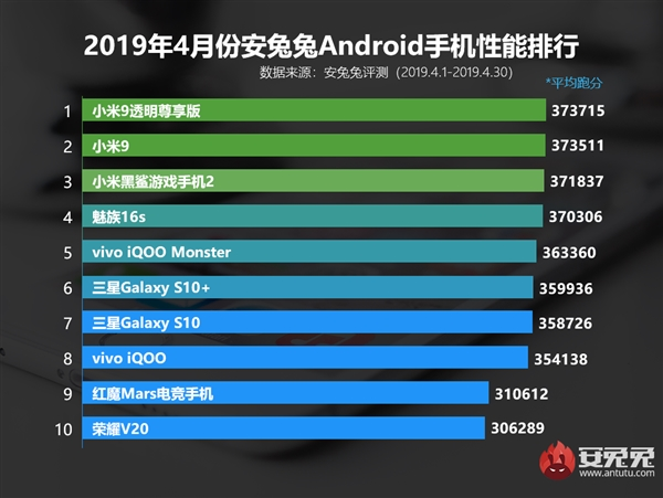 Топ 10самых мощных Android-смартфонов апреля поверсии AnTuTu | SE7EN.ws - Изображение 2