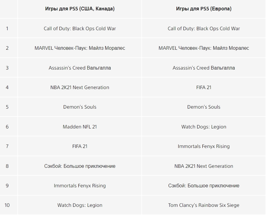 Sony назвала самые загружаемые игры для PlayStation в2020 году | Канобу - Изображение 13168