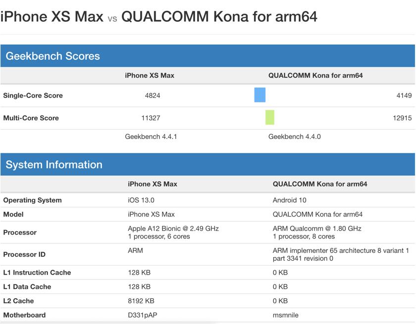 Процессор Snapdragon 865 появился вGeekbench иоказался быстрее Apple A12 | SE7EN.ws - Изображение 2