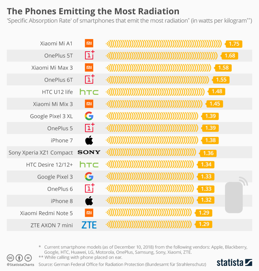 Опубликован список смартфонов ссамым высоким излучением | Канобу - Изображение 2449