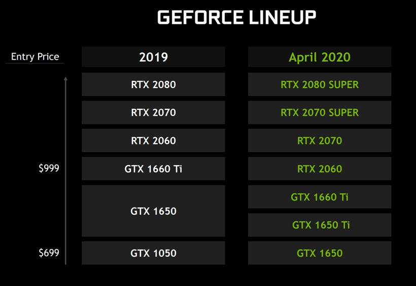 Nvidia представила топовые мобильные видеокарты GeForce RTX 2080 Super, RTX 2070 Super иGTX 1650 Ti | Канобу - Изображение 2