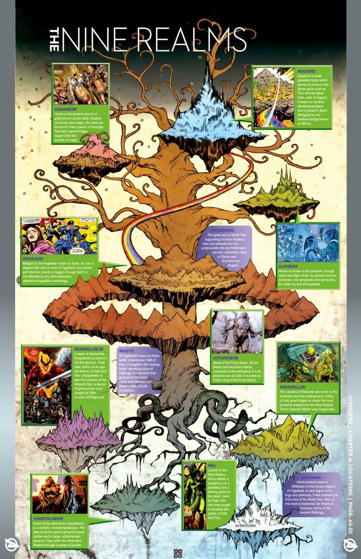 Мифология скандинавов вкомиксах Marvel— отТора иего окружения доисторий вроде War ofthe Realms | Канобу - Изображение 5