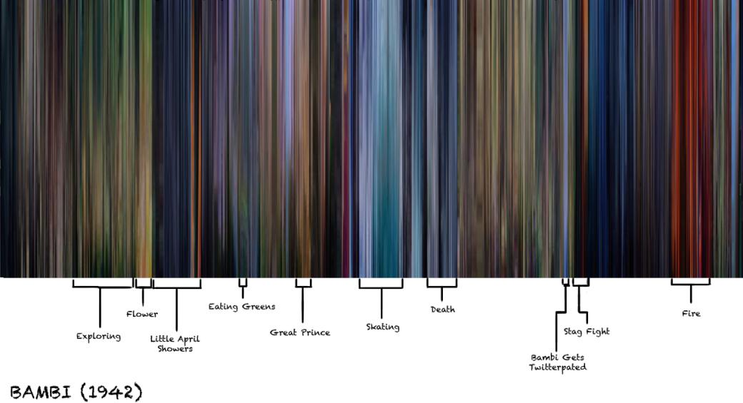 Утомившие киноштампы: цветовой код | Канобу - Изображение 1