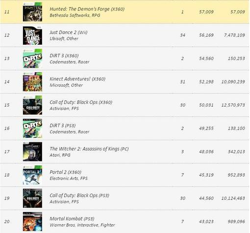 Игровые чарты (по 4 июня 2011) | Канобу - Изображение 2