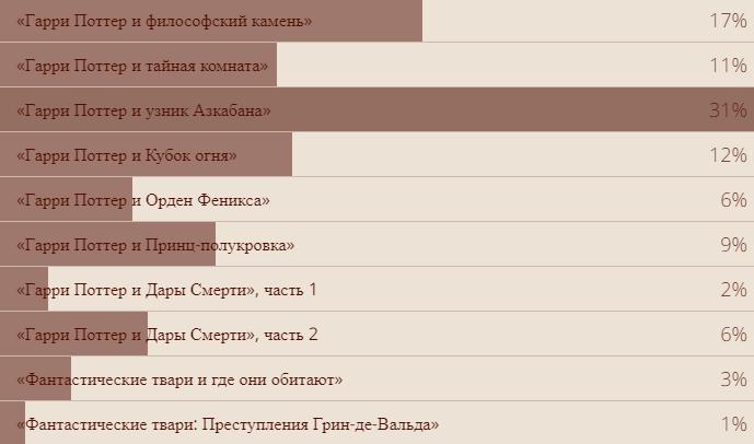 Vox Populi: результаты всех наших опросов за2018год. Закого голосовали читатели «Канобу»? | Канобу - Изображение 36