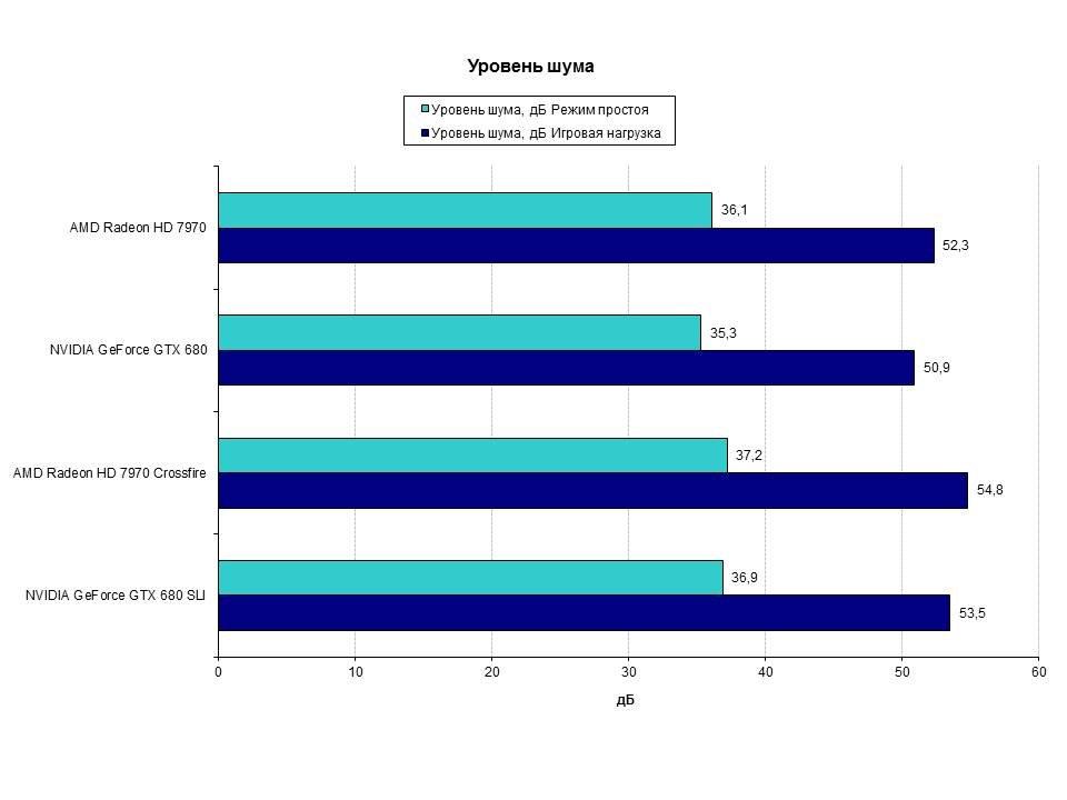Горячее железо: AMD Crossfire VS NVIDIA SLI | Канобу - Изображение 2